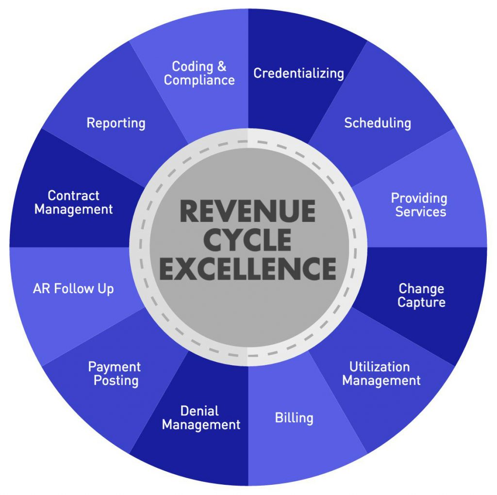 Revenue Cycle Assessments