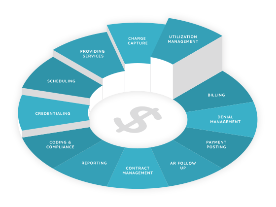 Revenue Cycle in Healthcare