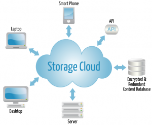 Cloud Storage in the World of Health IT