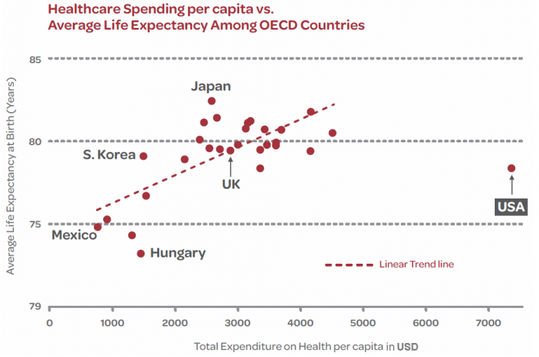 The Future of Healthcare - Spending per Capita versus Average Life Expectancy Among OECD Countries