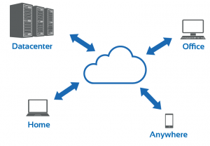 Explanation of how cloud computing works