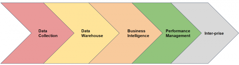 the 5 stages of data analysis