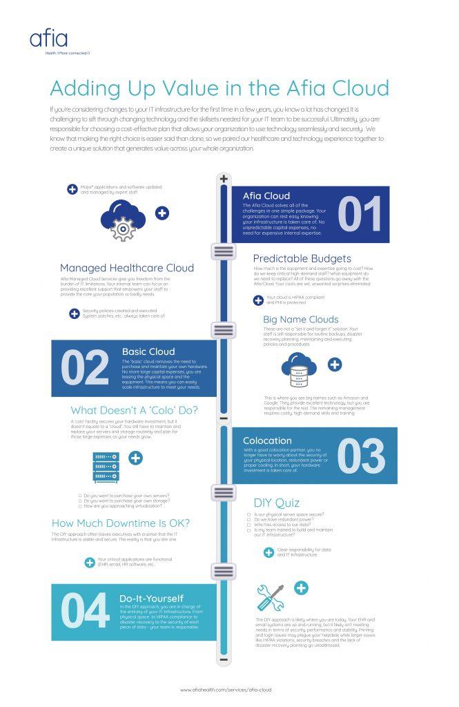 afiacloud value infographic